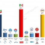 Italy – European Parliament Election: 17 Mar 2014 poll (IPR)