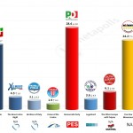 Italy – European Parliament Election: 21 Mar 2014 poll (Ixè)
