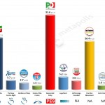 Italy – European Parliament Election: 21 Mar 2014 poll (SWG)