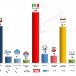 Italy – European Parliament Election: 28 Feb 2014 poll (SWG)