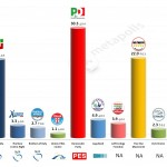 Italy – European Parliament Election: 5 Mar 2014 poll (SWG)