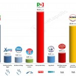 Italy – European Parliament Election: 27 Mar 2014 poll (Tecne)