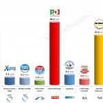 Italy – European Parliament Election: 6 Mar 2014 poll (Tecne)