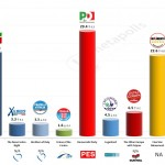 Italy – European Parliament Election: 14 Mar 2014 poll (Ixè)