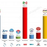 Italy – European Parliament Election: 27 Mar 2014 poll (Tecne)