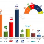 Poland – European Parliament Election: 2 March 2014 poll