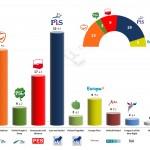 Poland – European Parliament Election: 2 March 2014 poll