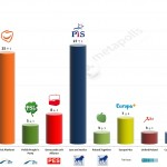 Poland – European Parliament Election: 11 March 2014 poll