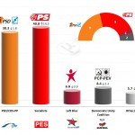 Portugal – European Parliament Election: 25 Mar 2014 poll
