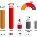Portugal – European Parliament Election: 21 Mar 2014 poll
