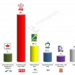 Romania – European Parliament Election: 2 March 2014 poll