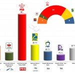 Romania – European Parliament Election: 27 March 2014 poll