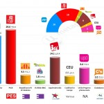 Spain – European Parliament Election: 23 Mar 2014 poll