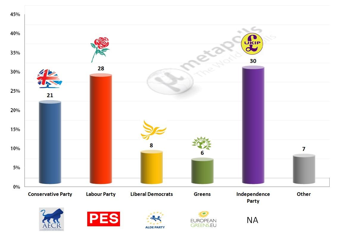 United Kingdom - European Parliament Election: 16 Mar 2014 poll