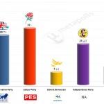 United Kingdom – European Parliament Election: 22 Mar 2014 poll