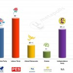 United Kingdom – European Parliament Election: 19 Mar 2014 poll