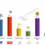 United Kingdom – European Parliament Election: 27 Mar 2014 poll