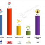 United Kingdom – European Parliament Election: 30 Mar 2014 poll (YouGov)