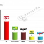 German Federal Election: 14 Mar 2014 poll