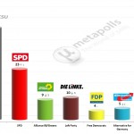German Federal Election: 12 March 2014 poll (Forsa)