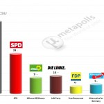 German Federal Election: 19 March 2014 poll (Forsa)