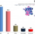 French Municipal elections 2014 – First Round results