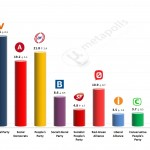 Danish General Election: 7 Mar 2014 poll