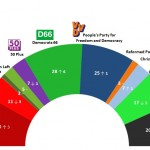 Dutch General Election: 25 Mar 2014 poll