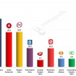 Danish General Election: 3 March 2014 poll