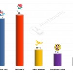 United Kingdom General Election: 11 Mar 2014 poll (ICM)