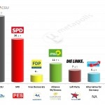 Germany – European Parliament Election: 6 Mar 2014 poll