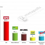 German Federal Election: 11 March 2014 poll (INSA)