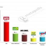 German Federal Election: 11 March 2014 poll (INSA)