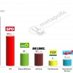 German Federal Election: 19 March 2014 poll (INSA)