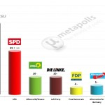 German Federal Election: 26 March 2014 poll (INSA)