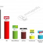 German Federal Election: 4 March 2014 poll (INSA)