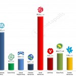 Swedish General Election: 28 March 2014 poll