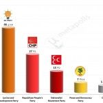 Turkey – Estimates for local elections – 26 Mar 2014 (KONDA)