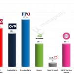 Austrian Legislative Election: 11 March 2014 poll