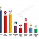 Danish General Election: 27 Mar 2014 poll