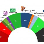 Dutch General Election: 2 March 2014 poll