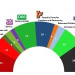 Dutch General Election: 2 March 2014 poll