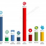 Swedish General Election: 27 Mar 2014 poll
