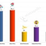 United Kingdom General Election: 29 Mar 2014 poll (Opinium)