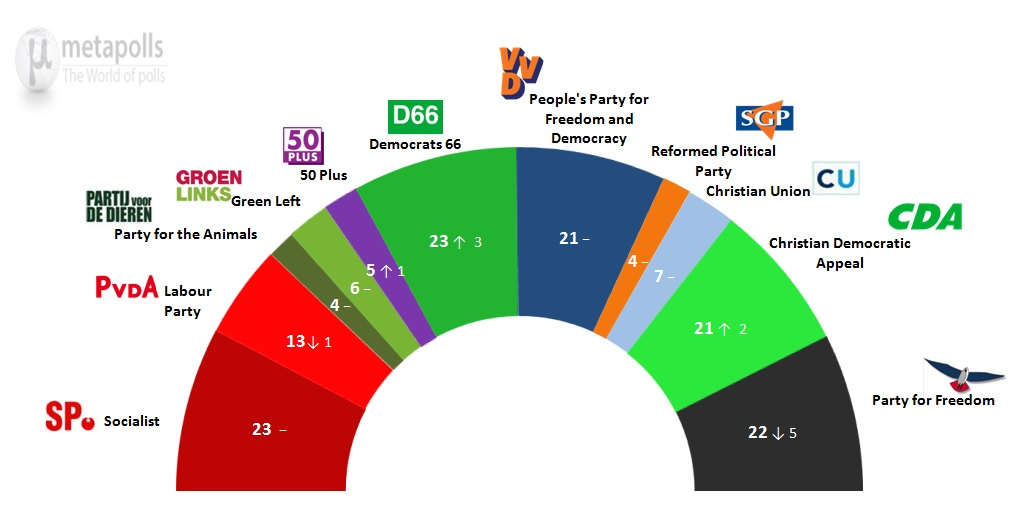 Dutch General Election: 23 March 2014 poll
