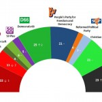 Dutch General Election: 30 March 2014 poll
