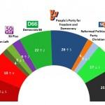 Dutch General Election: 14 March 2014 poll
