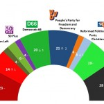 Dutch General Election: 9 March 2014 poll