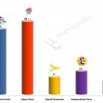 United Kingdom General Election: 9 Mar 2014 poll (Populus)