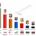 Ukrainian Presidential Election: 5 Mar 2014 poll